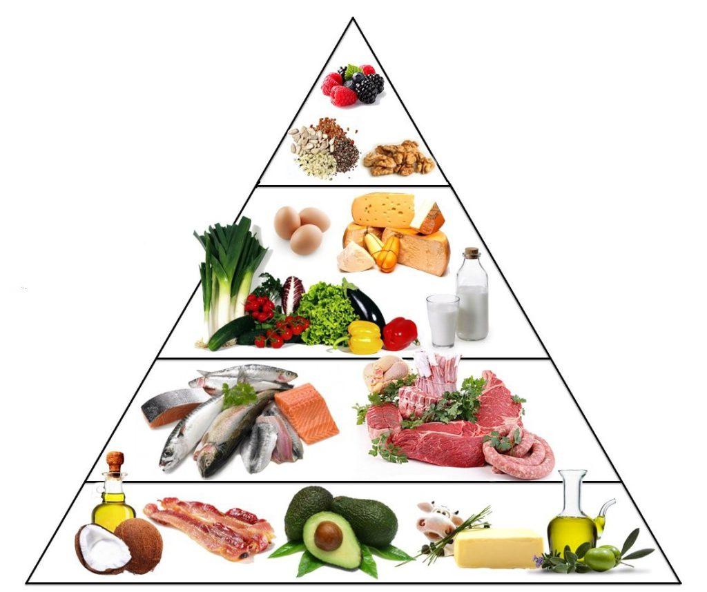 生酮饮食减肥法的正确方法