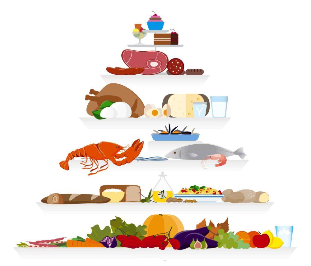 最受欢迎的低碳饮食法地中海饮食
