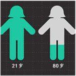 体内辅酶Q10的含量随着年龄的增长而减少