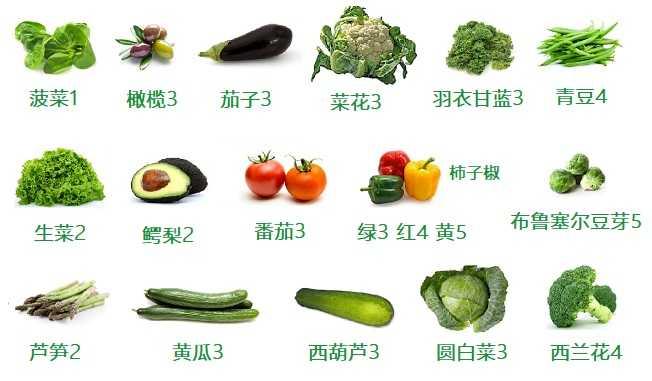 碳水含量低的蔬菜有哪些