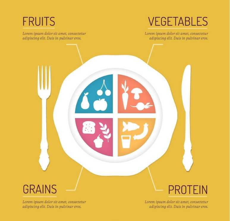 碳水循环饮食计划