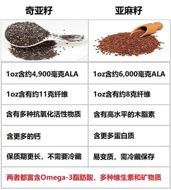 亚麻籽和奇亚籽的区别